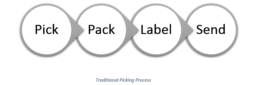 Warehouse Picking Process