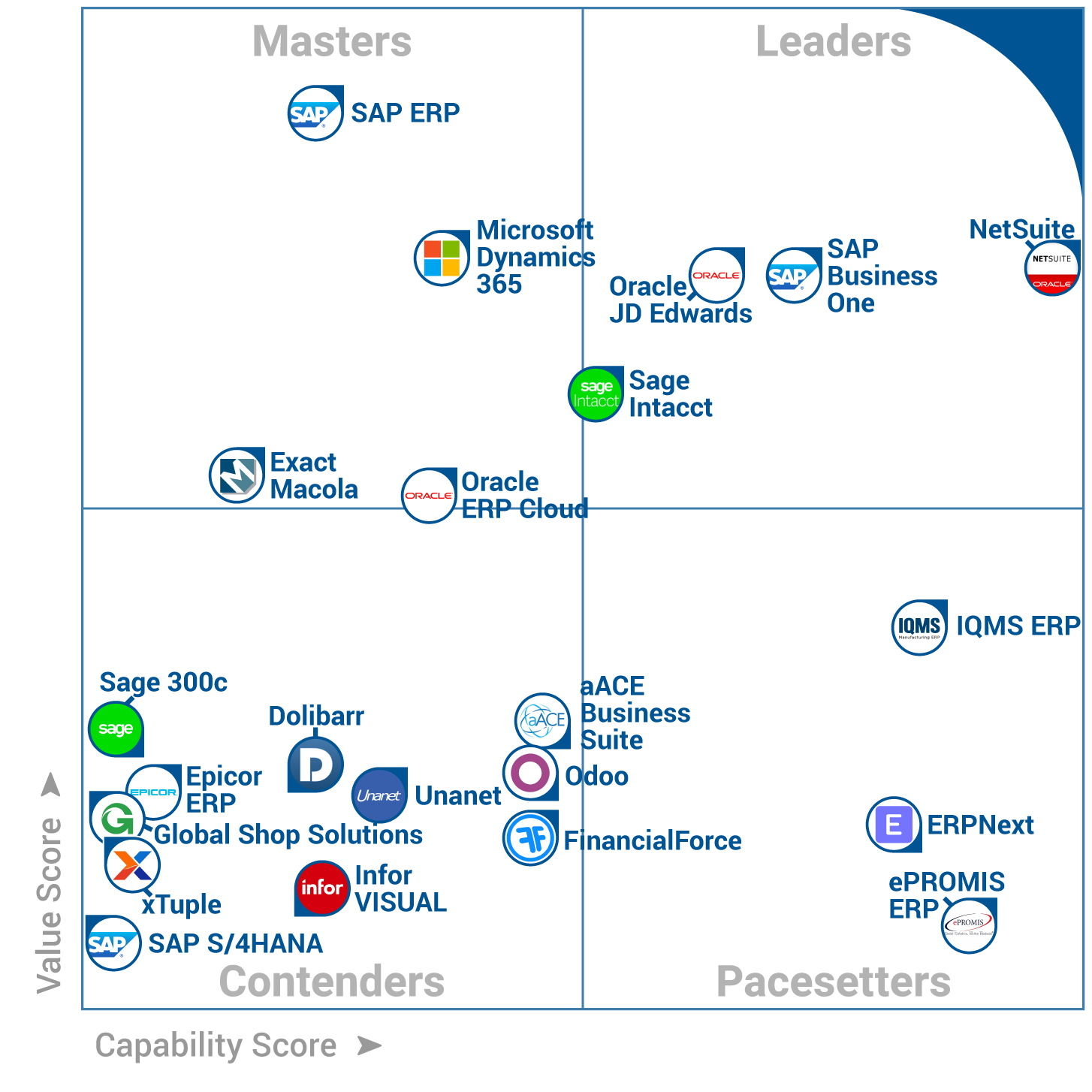 Gartner Frontrunners Report Names Sap Business One And